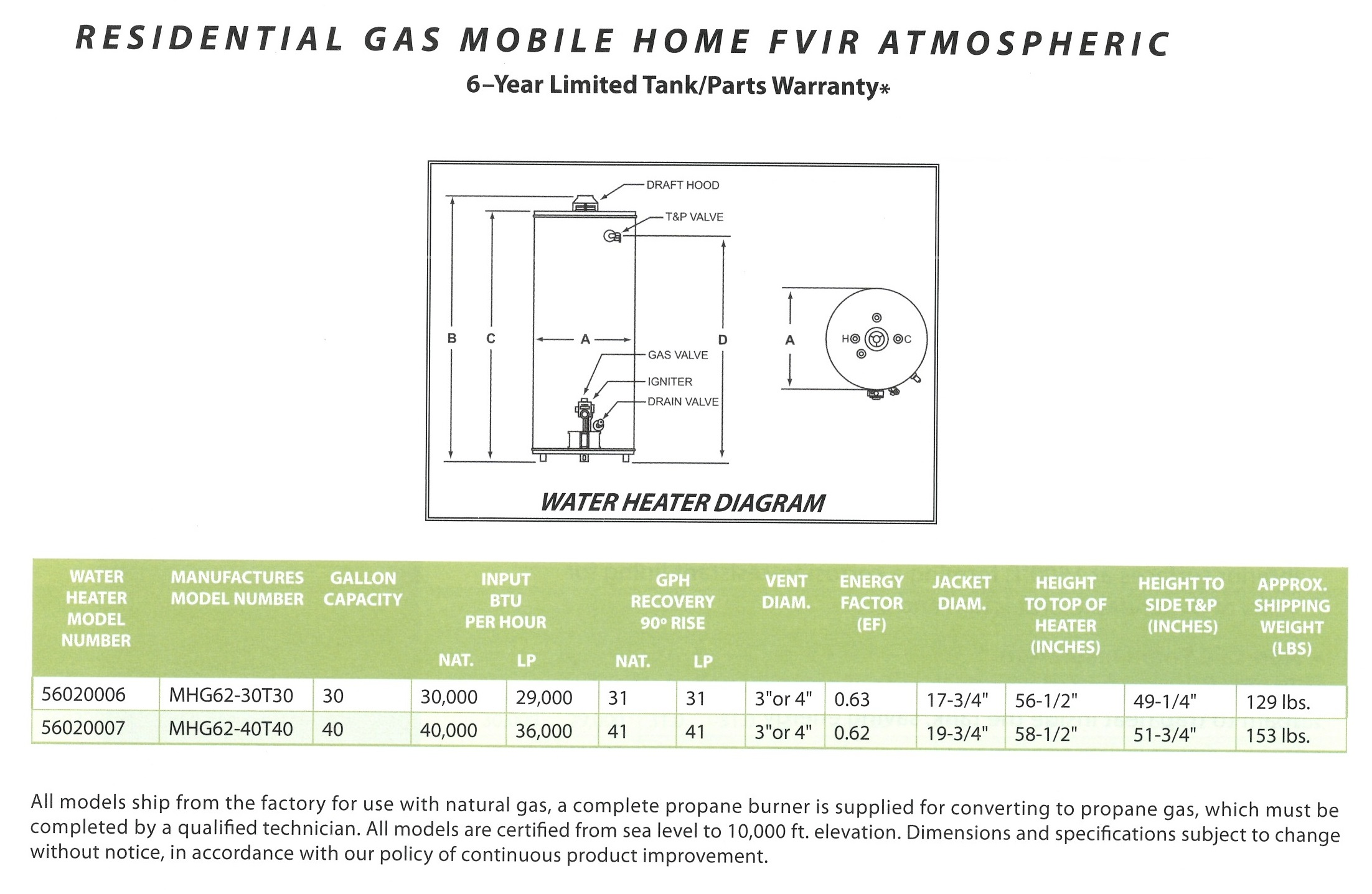 Residnetial gas Mobile Home FVIR Atmospheric